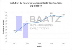 Graph baatz 2016